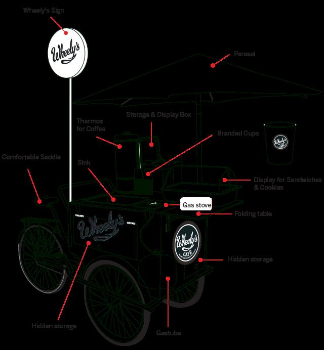 wheelys04-mini